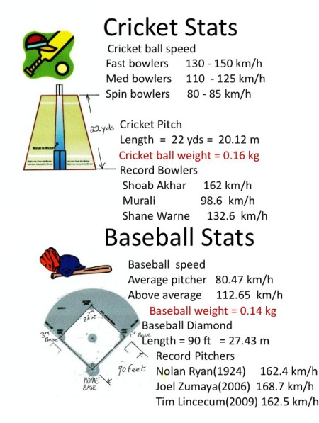 cricket and baseball stats mathspig