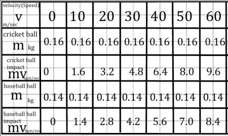 Cricket baseball ball IMPACT mathspig