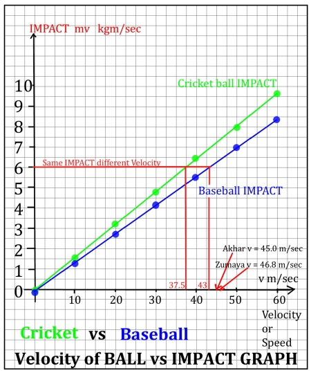 cricket vs baseball impact mathspig