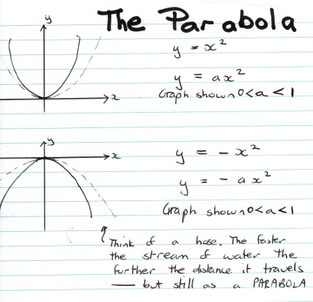 Parabola Correction
