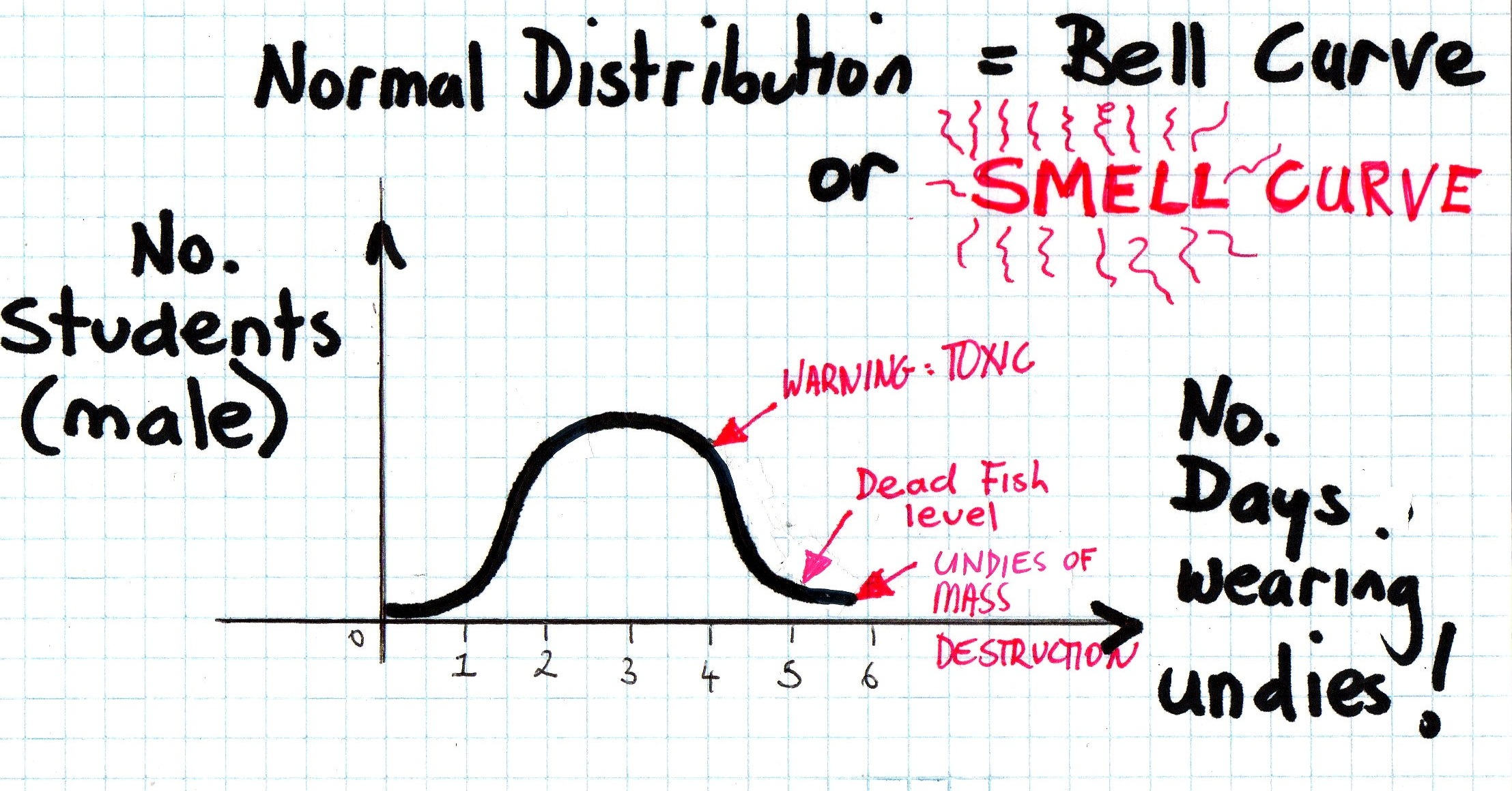 Normal: Normal Distribution