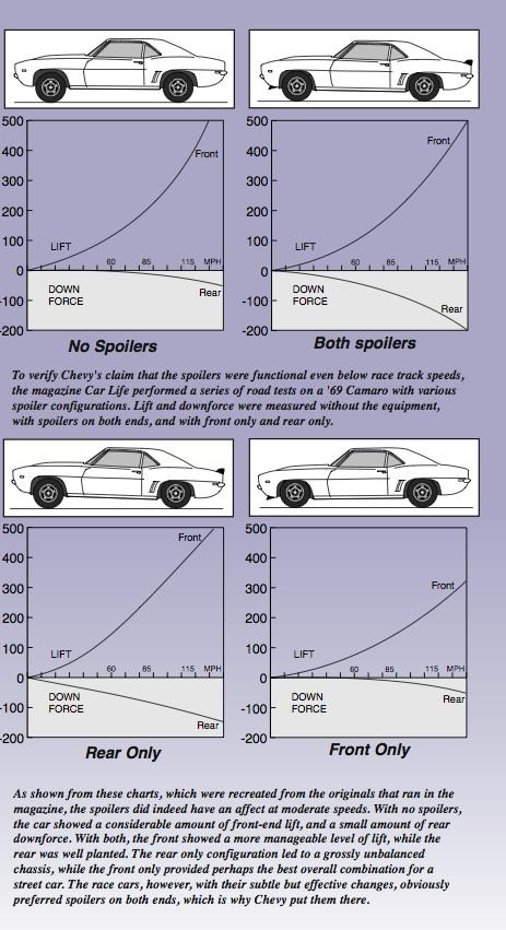 Do Spoilers Work On Standard Model Cars Mathspig Blog