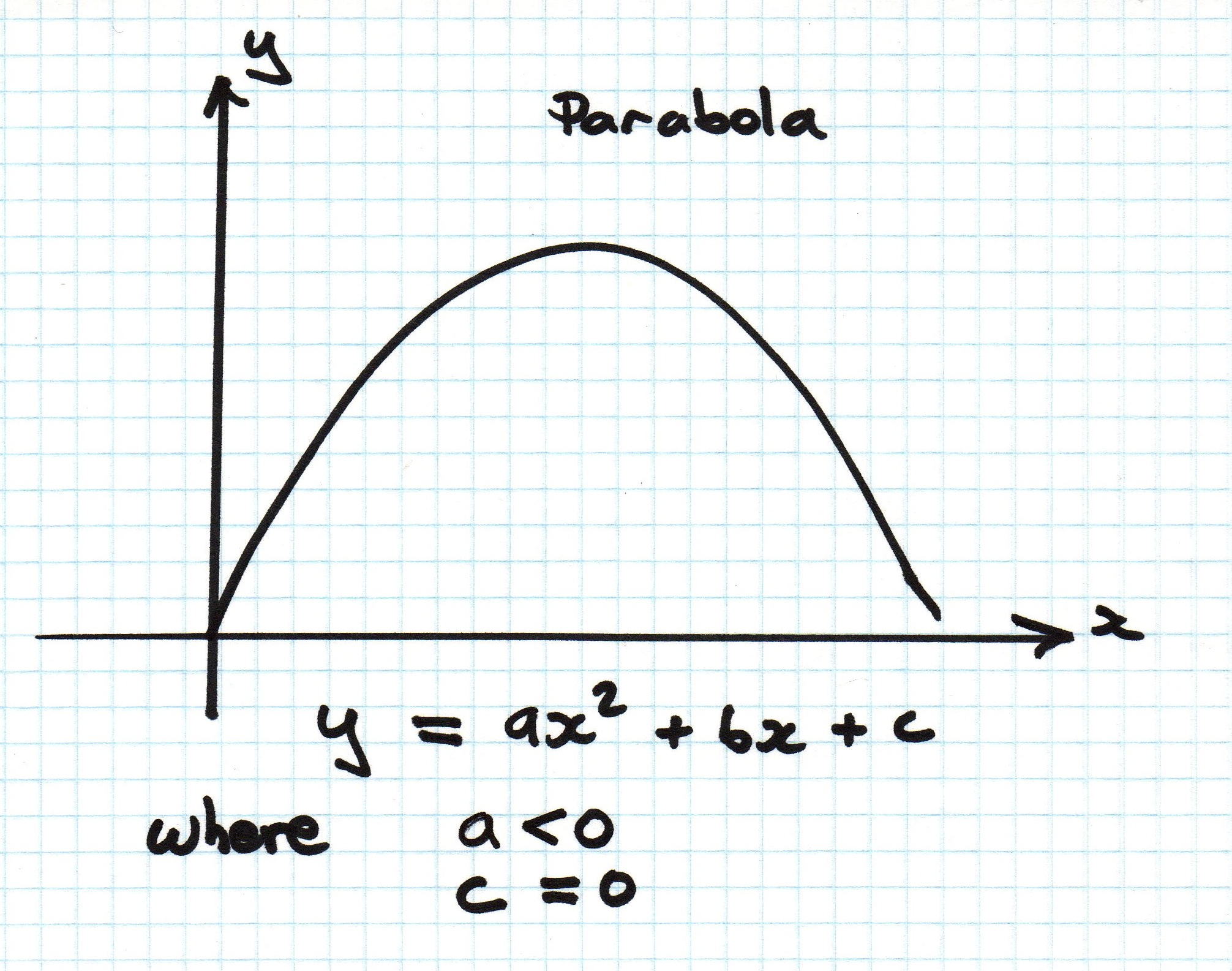 the parabola In this section, you will: graph parabolas with vertices at the origin write equations of parabolas in standard form graph parabolas with vertices not at the origin.
