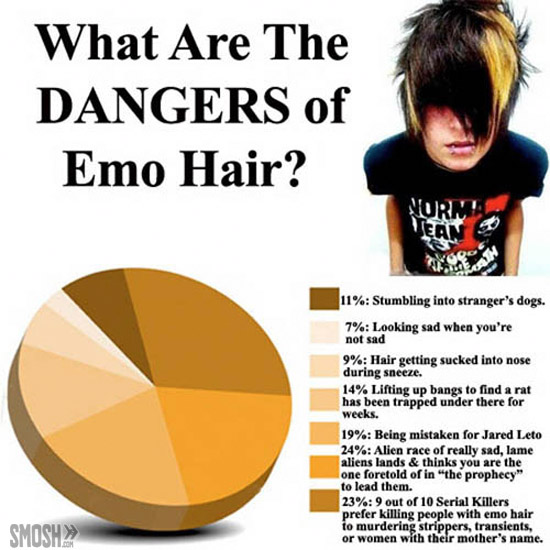 Emo hair graph from mathspig