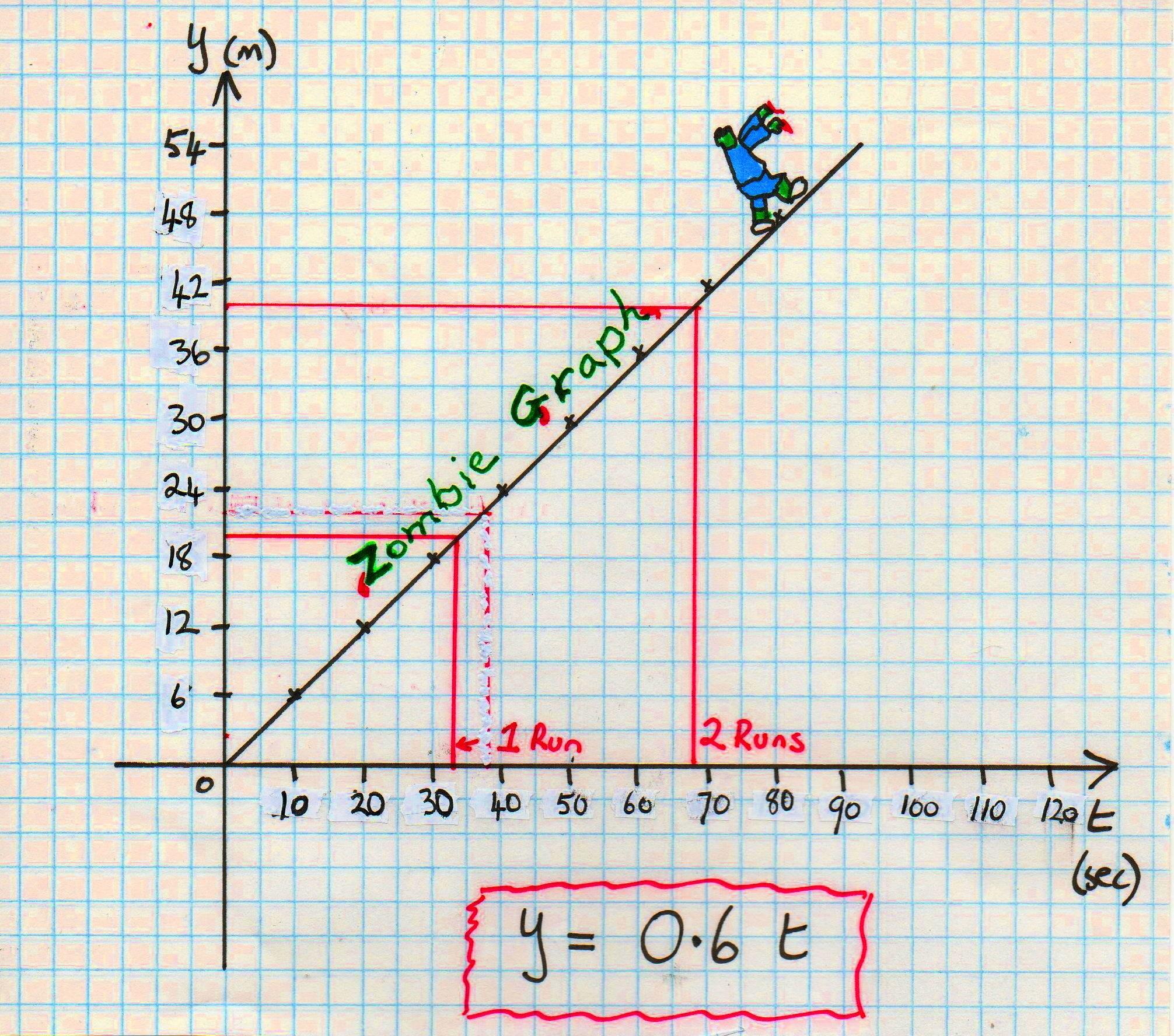 Zombie Maths | Mathspig Blog
