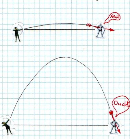Arrow flight Equation | Mathspig Blog