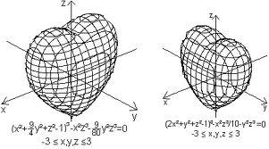 3D heart graph