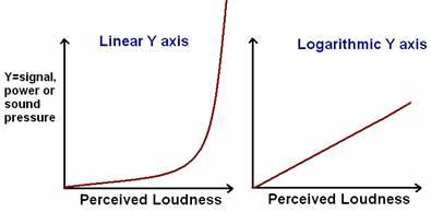 sound graph 1