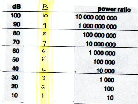 Sound Power RAtion