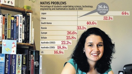 pic 1 studnet % studying maths