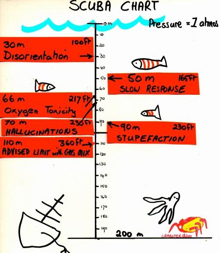 pressure chart 2