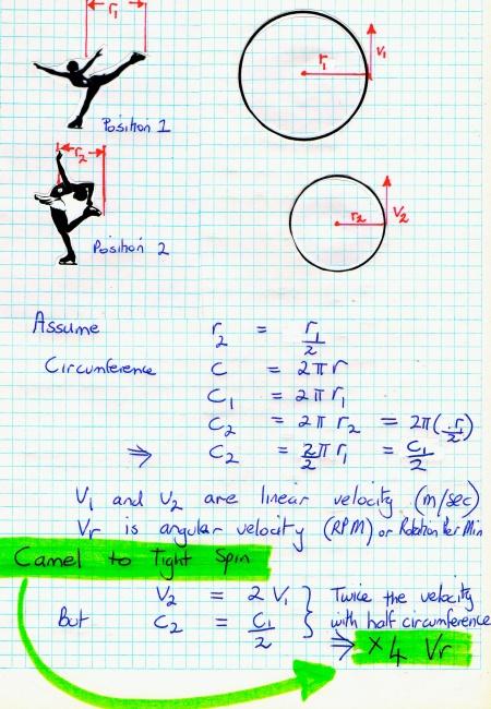 figure skate maths 2