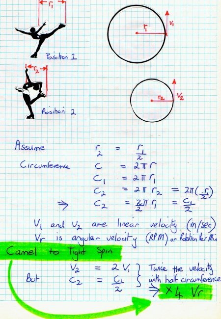 figure skate maths 2