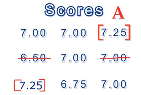 figure skating score A