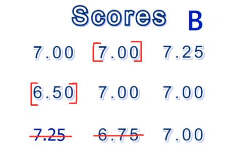 figure skating score B