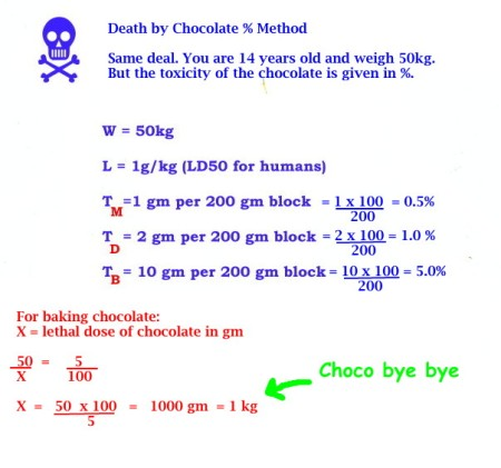 Mathspig Death by Chocolate  % Method