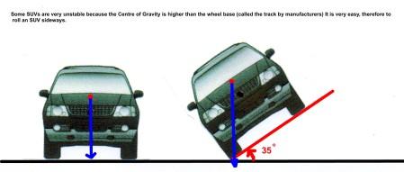 3 SUV angle