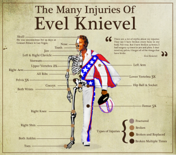 3 the-many-injuries-of-evel-knievel1