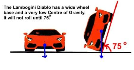 6 Lambogini Diablo Centre of Grvity