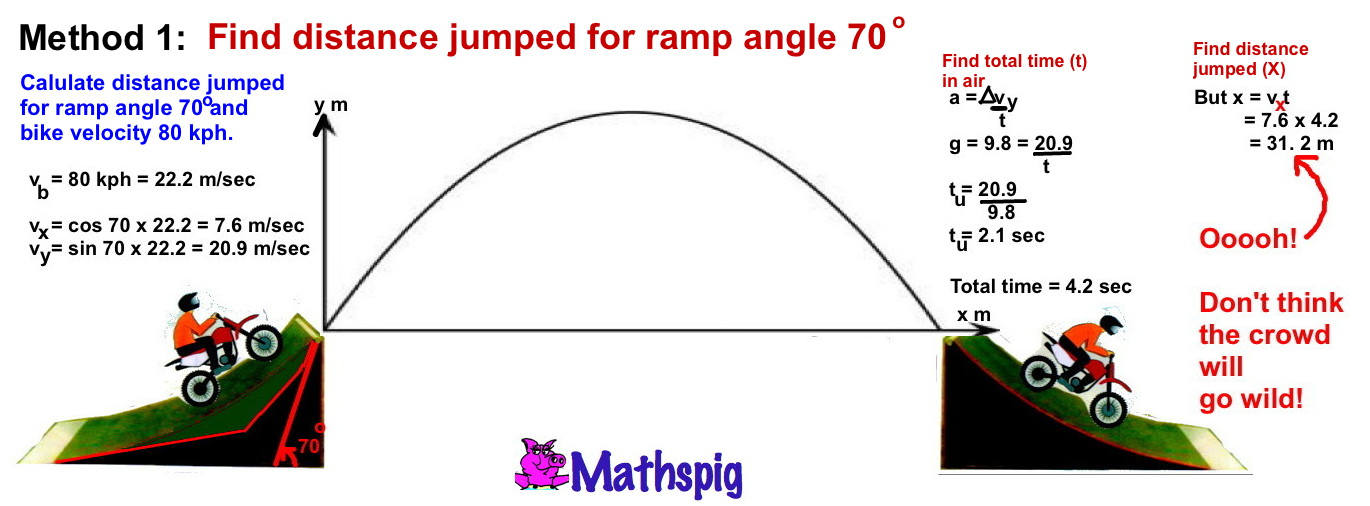 3 STUNTMAN MATHS Motorbike Jump – Jump Math Grade 6 Worksheets