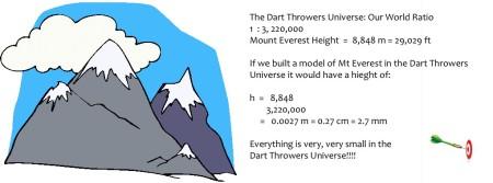 Mt Everest RAtio