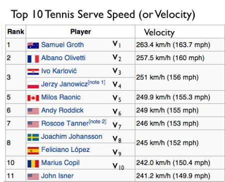 1. Top 10 Tennis Serve Speed