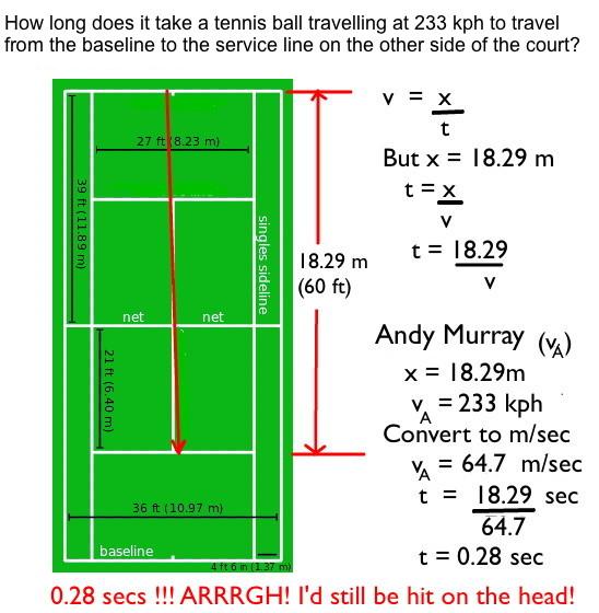 Could you return Andy Murray's serve? | Mathspig Blog