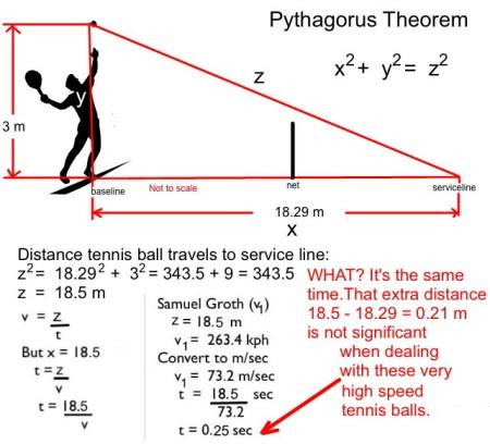 Tennis pythagoras