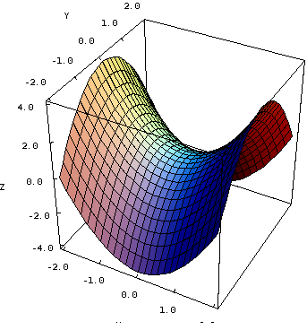 pic 2 graph_hyperbolic_paraboloid    mathinsight