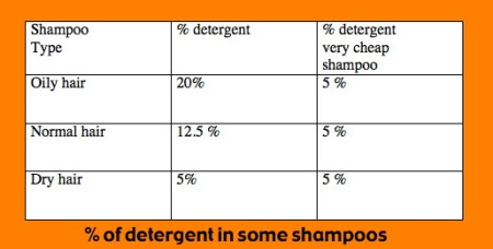 Mathspig % detergent in some shampoos 1
