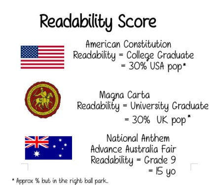6a Readaility Score USA Constyitution