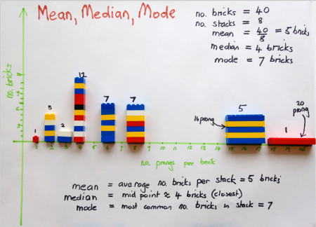Mean median mode Lego 3