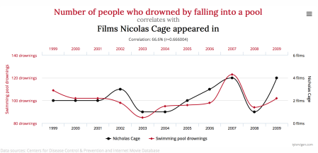 1a Spurious Correlations Graph